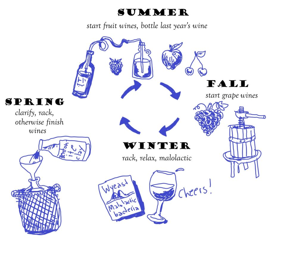 A simple infographic to explain the gist of what wine makers should do each season.